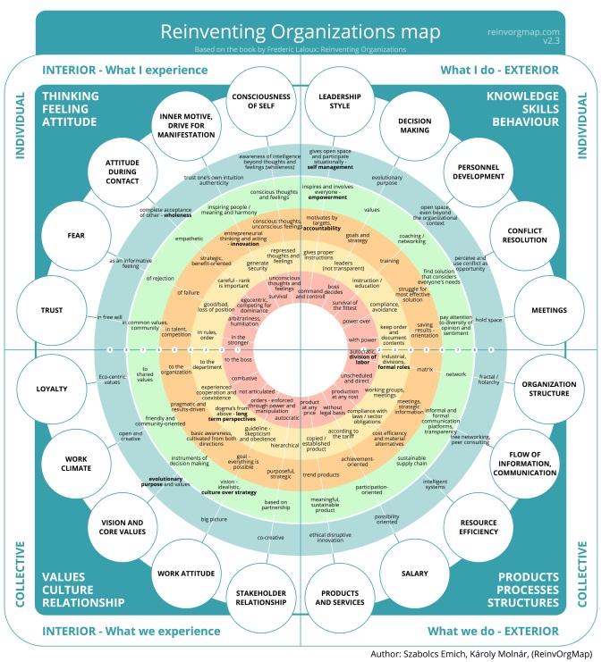 Reinventing_Organizations_Map.jpg