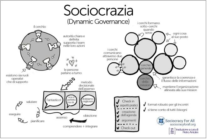 sociocrazia governance dinamica.jpg